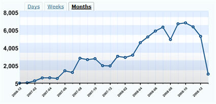 Monthly View Statistics