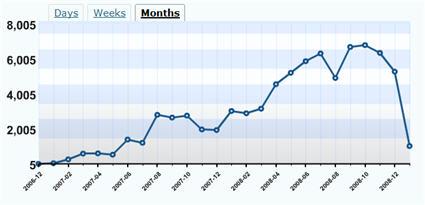 Monthly View Statistics