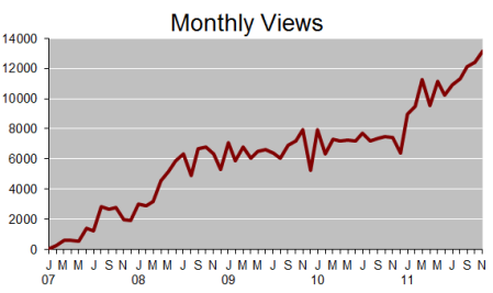 Monthly views 2007-2011