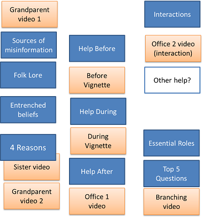 PowerPoint Planning