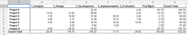 Time Tracking Pivot Table organized by ADDIE phases