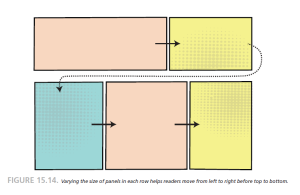 Varying the size of panels in each row helps readers move from left to right before top to bottom.