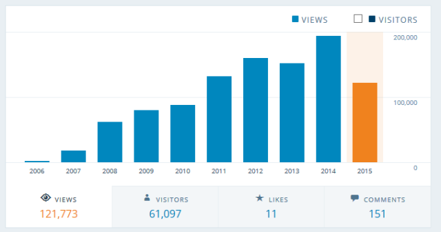 Chart of views from 2006 to 2015