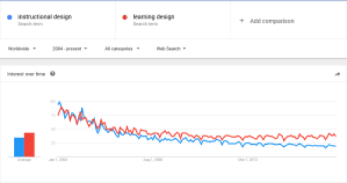 "Google trend comparing ""instructional design"" and ""learning design"""