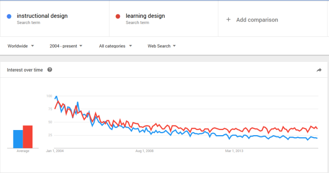 """Google trend comparing """"instructional design"""" and """"learning design"""""""