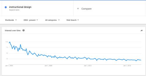 "Google Trends for ""instructional design"" 2004-2017"