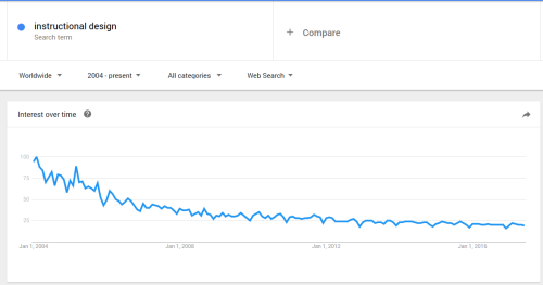 "Google Trends for ""instructional design"" 2004-2017"