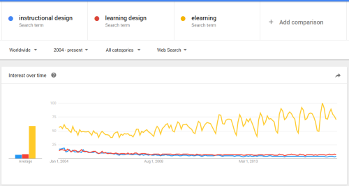 Google trends showing elearning increasing