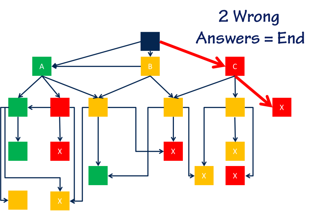 Flow chart showing that two consecutive wrong answers lead to a poor ending