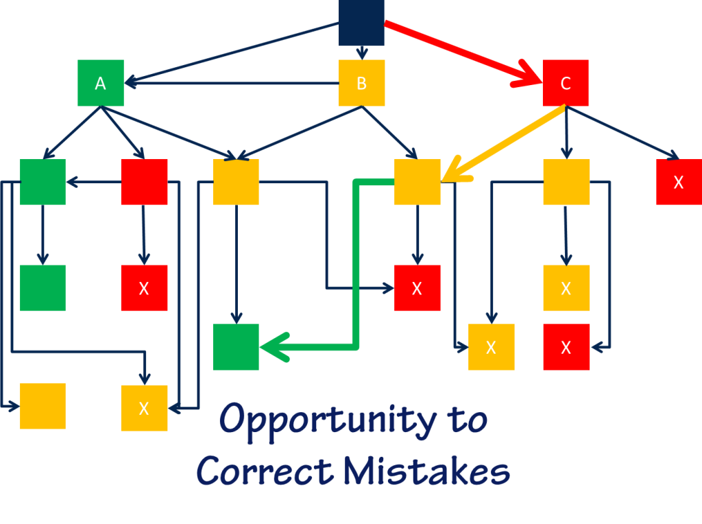 Flowchart showing a branching scenario with an opportunity to recover from mistakes