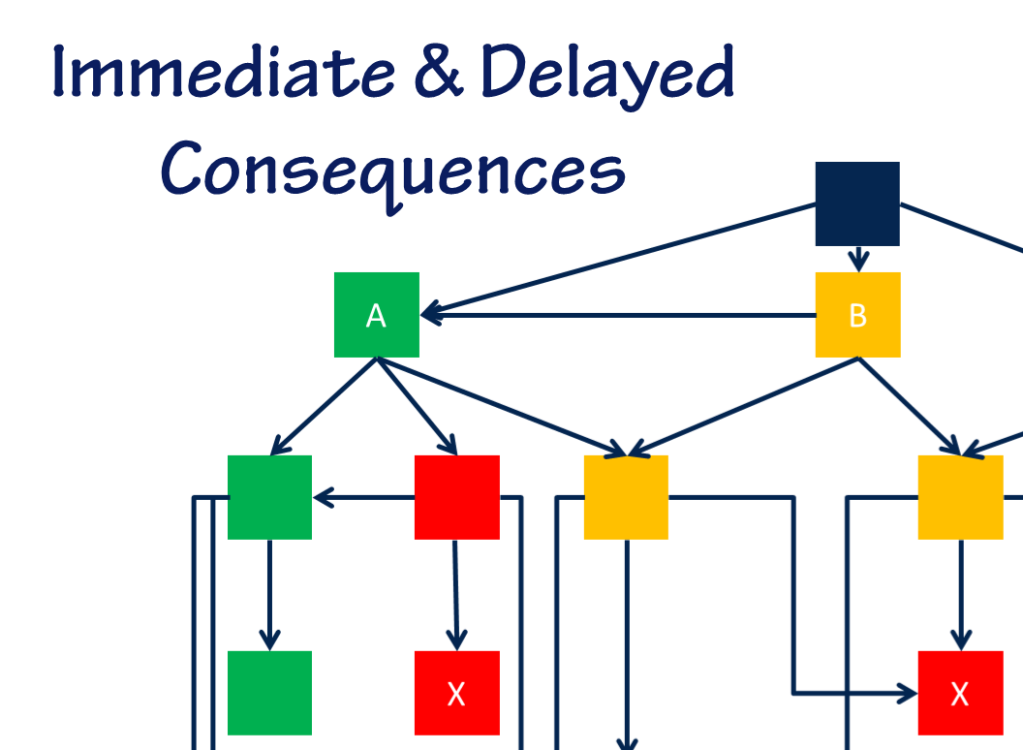 Immediate & Delayed Consequences