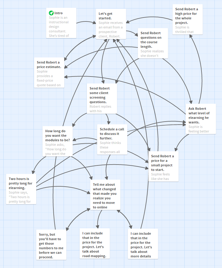 Twine map of the entire scenario