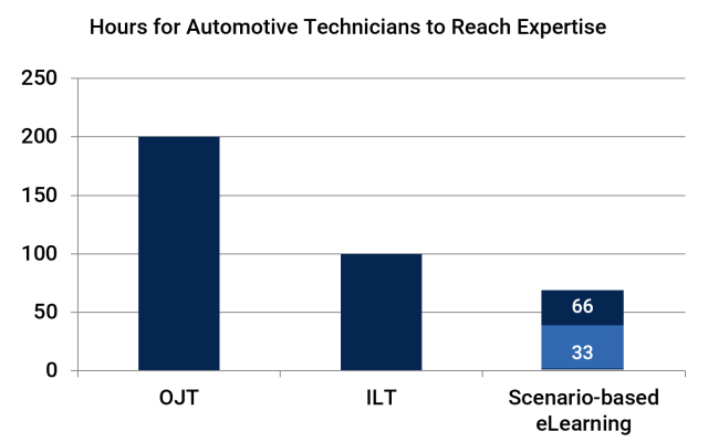 Chart showing Hours for Automotive Technicians to Reach Expertise with OJT, ILT, and scenario-based learning